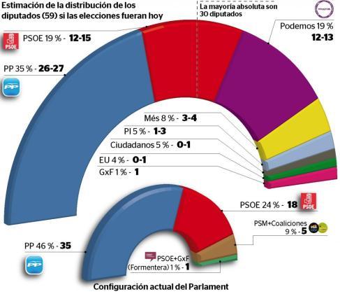 Gráfico de la encuesta sobre las elecciones autonómicas.