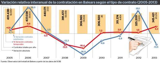 La contratación indefinida aumentó un 23,6 % el año pasado en relación a las cifras de 2013.