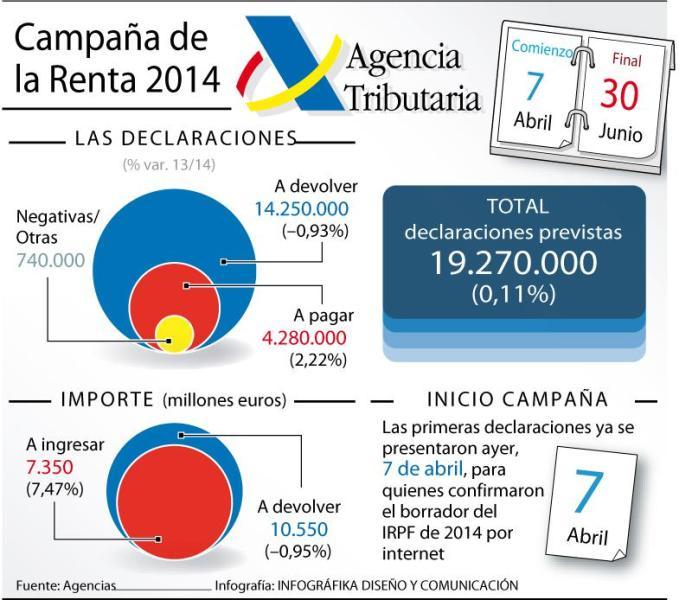 Campañana de la renta 2014