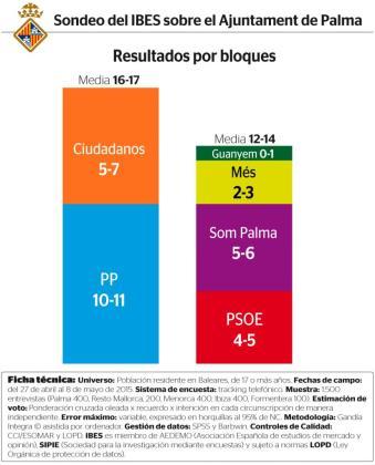 Gráfica de la encuesta realizada por el Instituto de Estudios Sociales Avanzados.