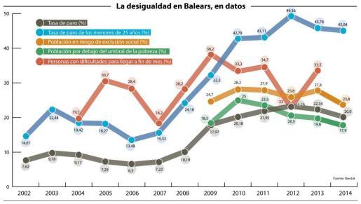 La desigualdad en Balears, en cifras