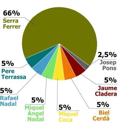 Gráfico del reparto de acciones.