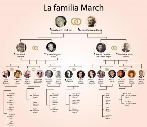 La familia March