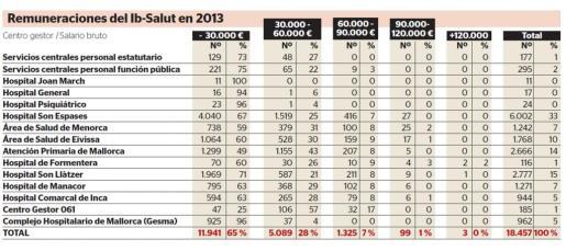 La Sindicatura de Comptes señala que tres empleados públicos perciben sueldos superiores a los 120.000 euros.