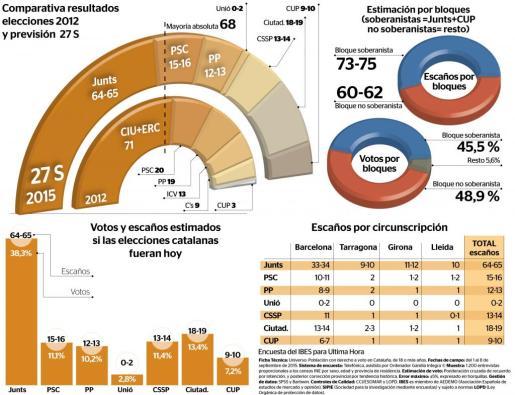 La coalición soberanista Junts pel Sí no llega a la mayoría absoluta y necesita a la CUP para gobernar.