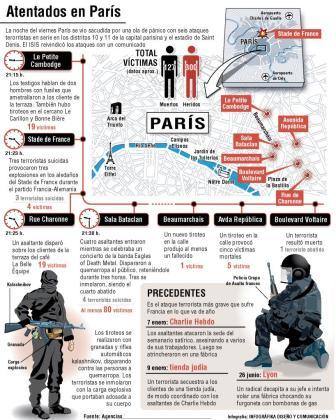 El gráfico muestra cómo se sucedieron los diferentes atentados registrados en París.