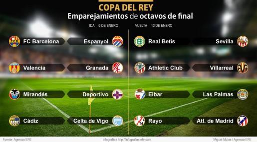 Emparejamientos de octavos de final de la Copa del Rey de fútbol.