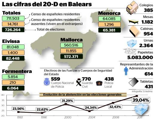 Gráfico de electores que pueden votar en las elecciones generales de 2015.