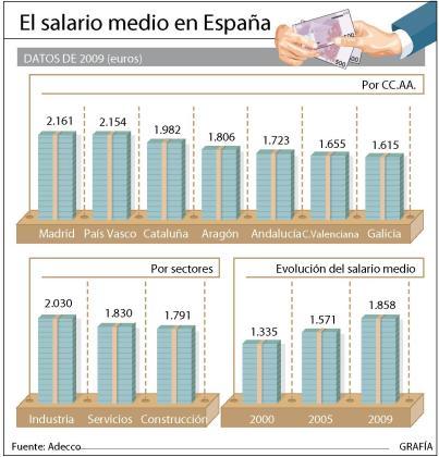 El salario medio en España ha crecido un 39 por ciento en nueve años.