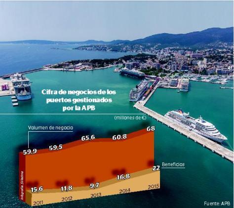 Gráfica sobre la cifra de negocio de los puertos gestionados por la APB.