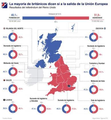 Resultados del referéndum en el que el Reino Unido decide abandonar la Unión Europea.