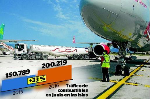 La Compañía Logística de Hidrocarburos, CLH S.A., y su compañía filial, CLH Aviación S.A., están superando esta temporada de verano todos sus ratios de volumen de negocio en los aeropuertos baleares.