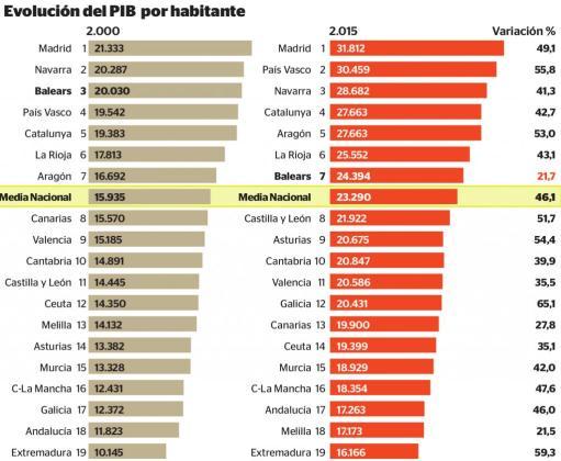 Balears cerró 2015 en el séptimo puesto de comunidades más ricas per cápita cuando encabezaba la lista 20 años antes.