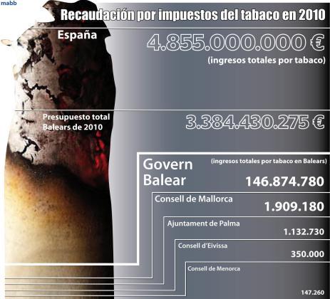 Gráfico de la recaudación por impuestos del tabaco en 2010