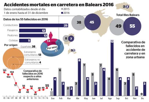 Gráfico sobre los accidentes mortales registrados en Baleares en 2016.