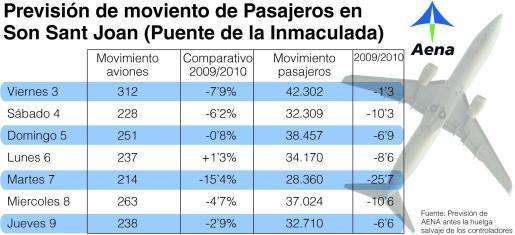 Previsión de movimiento de pasajeros en Son Sant Joan.
