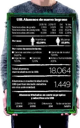 Gráfica sobre las matriculaciones en la UIB.