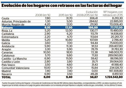 Gráfica de la evolución del pago de facturas de los hogares de España.