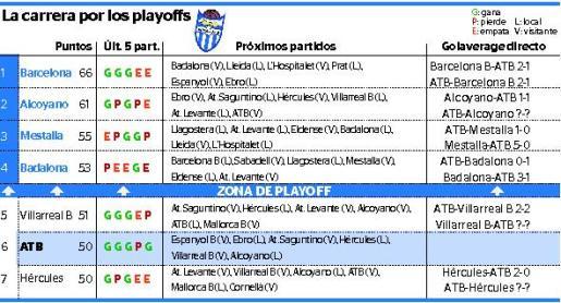 Gráfica que muestra la situación de los distintos equipos con opciones a los playoffs.