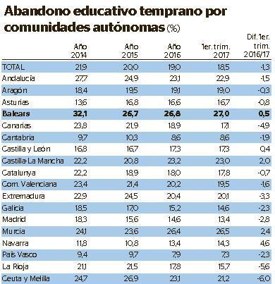Gráfico sobre el abandono educativo.