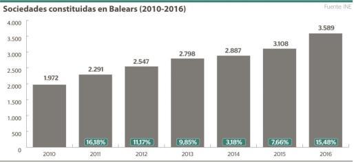 El gráfico muestra el incremento año tras año, entre 2010 y 2016, del número de sociedades mercantiles constituidas en Baleares.