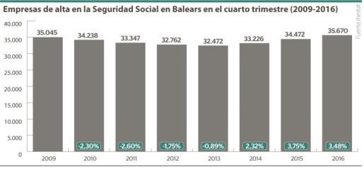 Empresas de alta en la Seguridad Social en Balears en el cuarto trimestre del año (periodo 2009-2016).