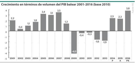 Crecimiento en términos de volumen del PIB balear entre los años 2001 y 2016 (base 2010).