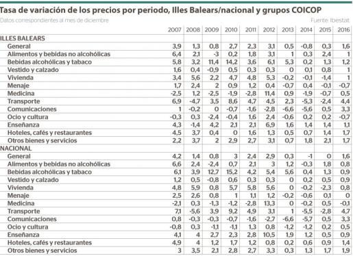 Tasa de variación de los precios por periodo en las Illes Balears y a nivel nacional correspondientes al mes de diciembre y a los grupos COICOP (Clasificación de los precios individuales de consumo de acuerdo con la finalidad).