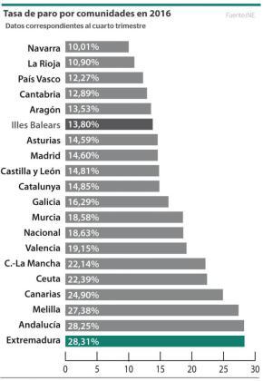 Tasa de paro por comunidades autónomas registrado en España en el cuarto trimestre de 2016.