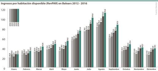 Ingresos por habitación disponible (RevPar) en Balears entre enero y diciembre para el periodo 2012-2016.