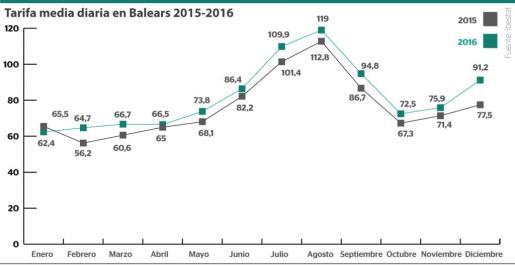 La tarifa media diaria en los hoteles de Baleares se situó en 2016 por encima de los datos de 2015 prácticamente todos los meses del año.