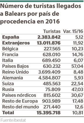 Número de turistas llegados a Baleares en 2016 por país de procedencia.