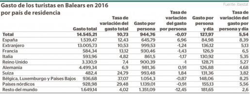 El gráfico muestra el gasto de los turistas en Baleares en 2016 por país de residencia.