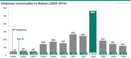 Evolución del número de empresas concursadas en Baleares en el periodo que comprende entre 2005 y 2016.