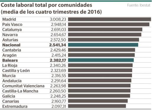 El gráfico muestra el coste laboral total por comunidades autónomas en España registrado como media en el año 2016.