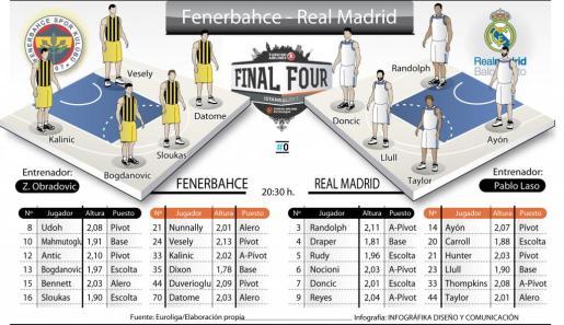 Gráfico de la previa del Fernebache-Real Madrid.