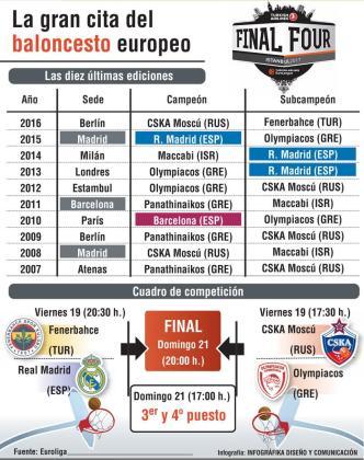 Gráfico de la Final Four de Estambul.