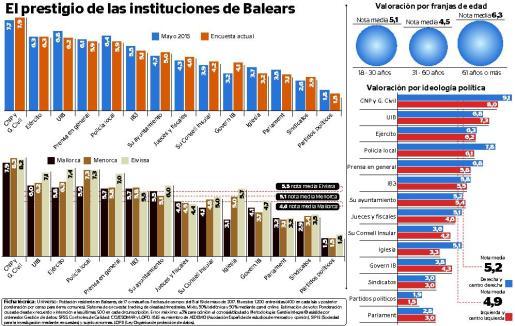 Gráfico sobre la valoración de los ciudadanos sobre las instituciones de Baleares.