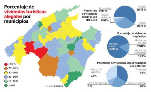Gráfica del porcentaje de las viviendas turísticas alegales en Mallorca.