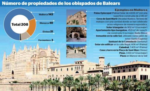 Gráfica sobre los bienes de la Iglesia en Baleares.