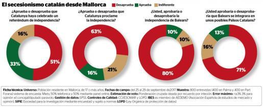Rechazo mayoritario a la independencia de Catalunya entre los ciudadanos de Mallorca.