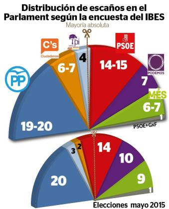 Gráfica de la distribución de escaños en el Parlament según el IBES. La mayoría absoluta son 30 escaños.