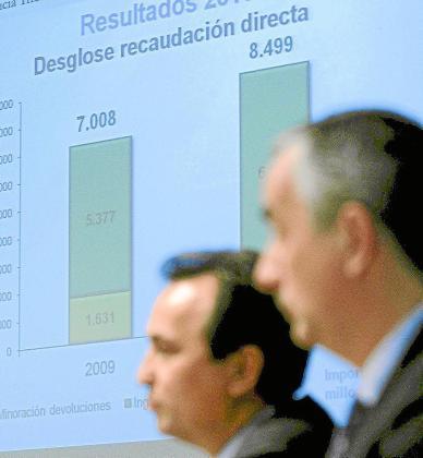 El secretario de Estado de Hacienda, Carlos Ocaña (d), y el director general, Lopez-Carbajo.