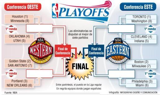Grñafico de los emparejamientos de lo playoffs de la NBA.