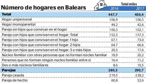 Gráfica sobre los hogares de Baleares.