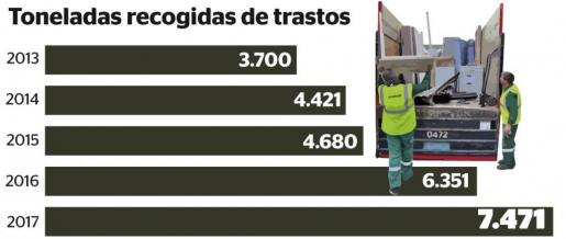 Gráfica sobre las toneladas de trastos recogidas en Palma.