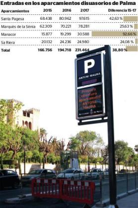Los aparcamientos que se encuentran fuera de la corona de Avingudes (Santa Pagesa, Marquès de la Sènia, Manacor y sa Riera) han ganado un 40 % de usuarios entre 2015 y 2017.