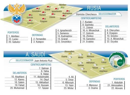 El grupo A cuenta con Rusia, la selección anfitriona.