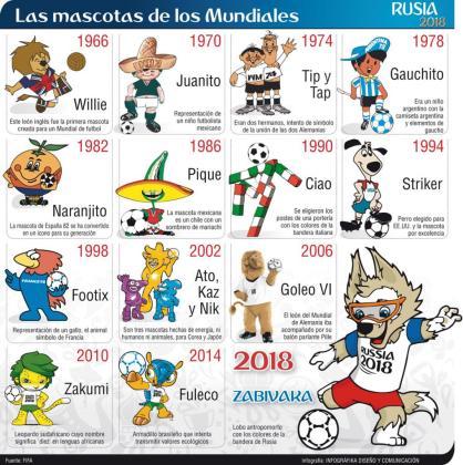 Las mascotas de los Mundiales.