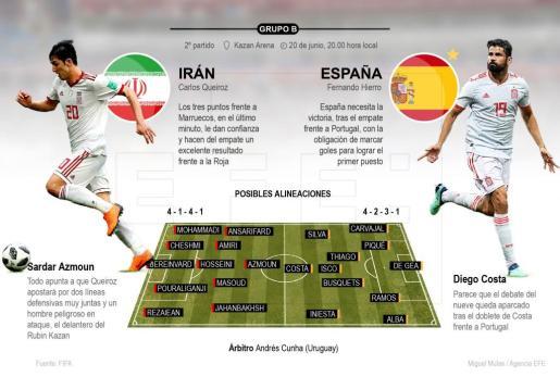 Infografía de la 'Previa del partido de Irán frente a España'.